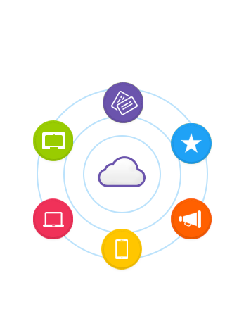A cloud surrounded by several promotional tools - A gift card, a loyalty program, a bullhorn for refer-a-friend, a mobile phone, a laptop and a tablet.