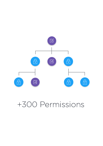 Permissions For Loyalty Programs